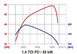 Kennlinie der Motoren im Octavia mit kW und Drehmoment nach Drehzahl