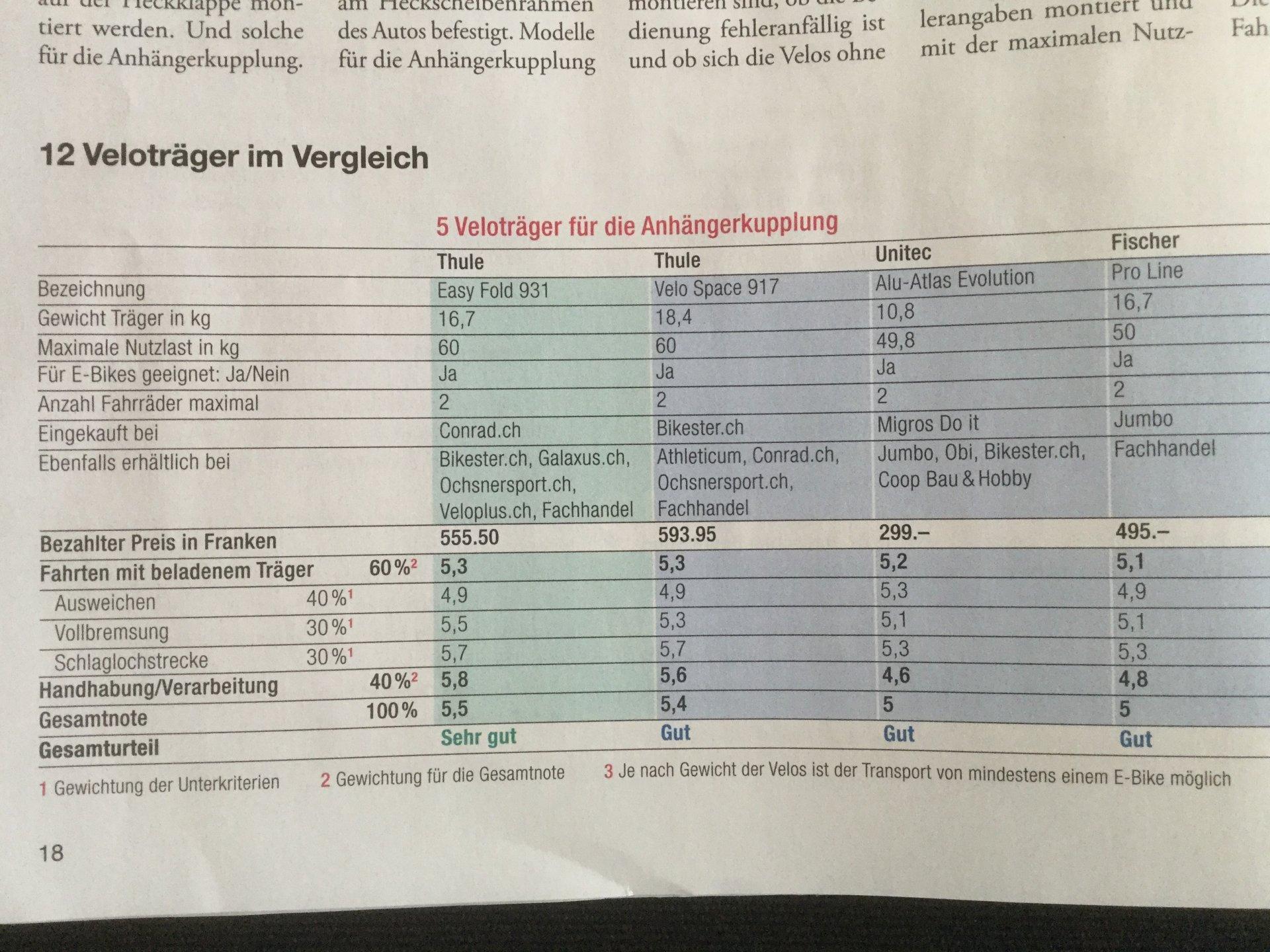 Ktipp_VelotraegerAHK.jpg