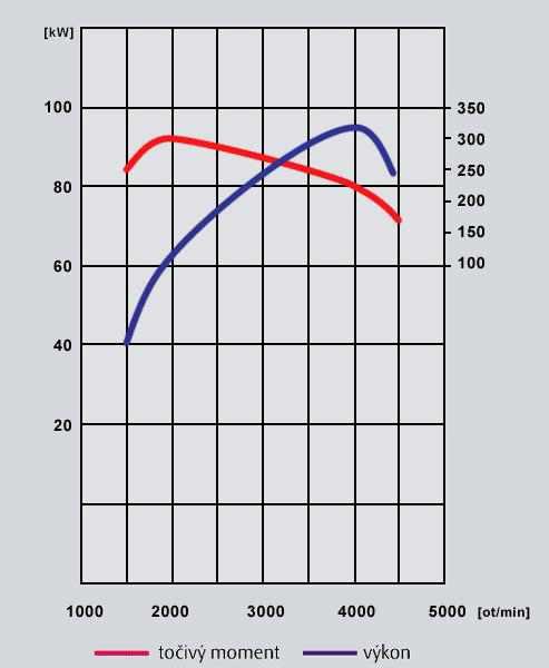 Leistungsdiagramme der Skoda-Motoren