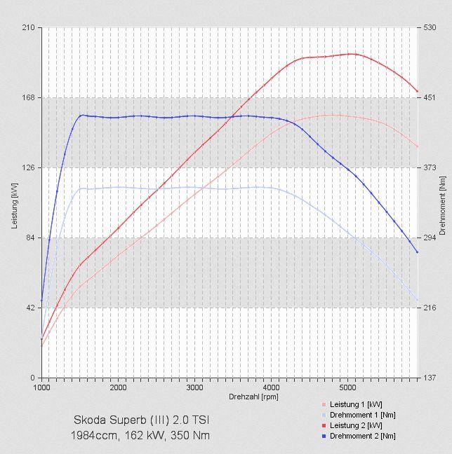 Skoda Chiptuning 220 PS.jpg