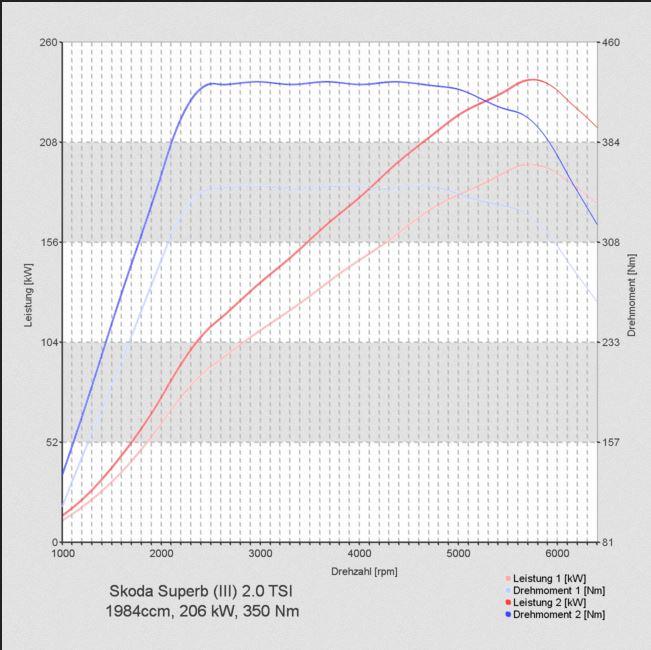 Skoda Chiptuning 280 PS.jpg