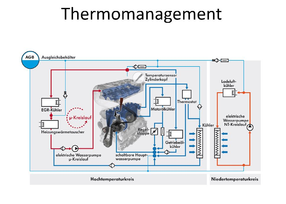 Thermomanagement EA288.JPG